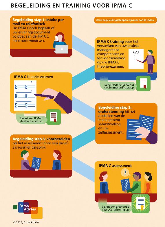 Begeleiding IPMA C Certificeringstraject
