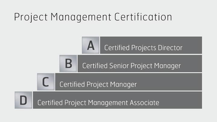 IPMA projectmanagement competenties - IPMA certificeringsniveaus