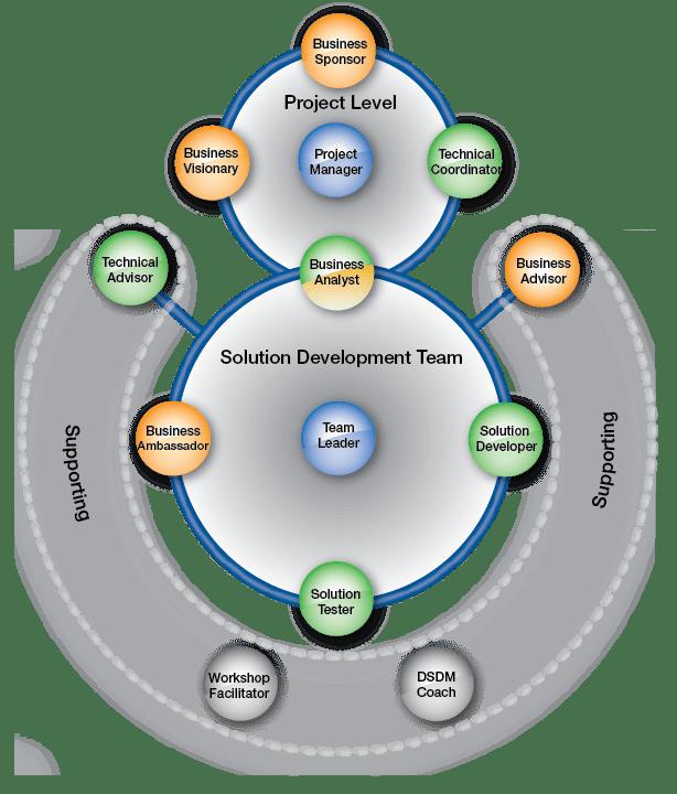 AgilePM organisatiestructuur