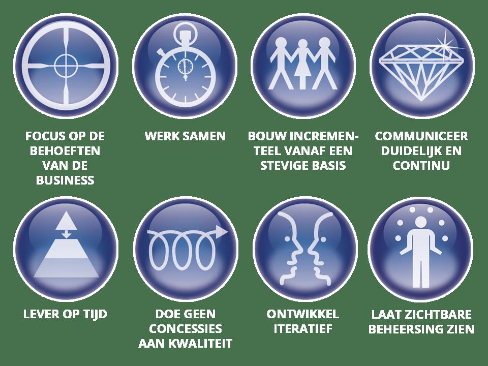 AgilePM kenmerken in iconen