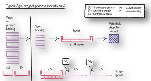 Typical Agile Project Process in sprints