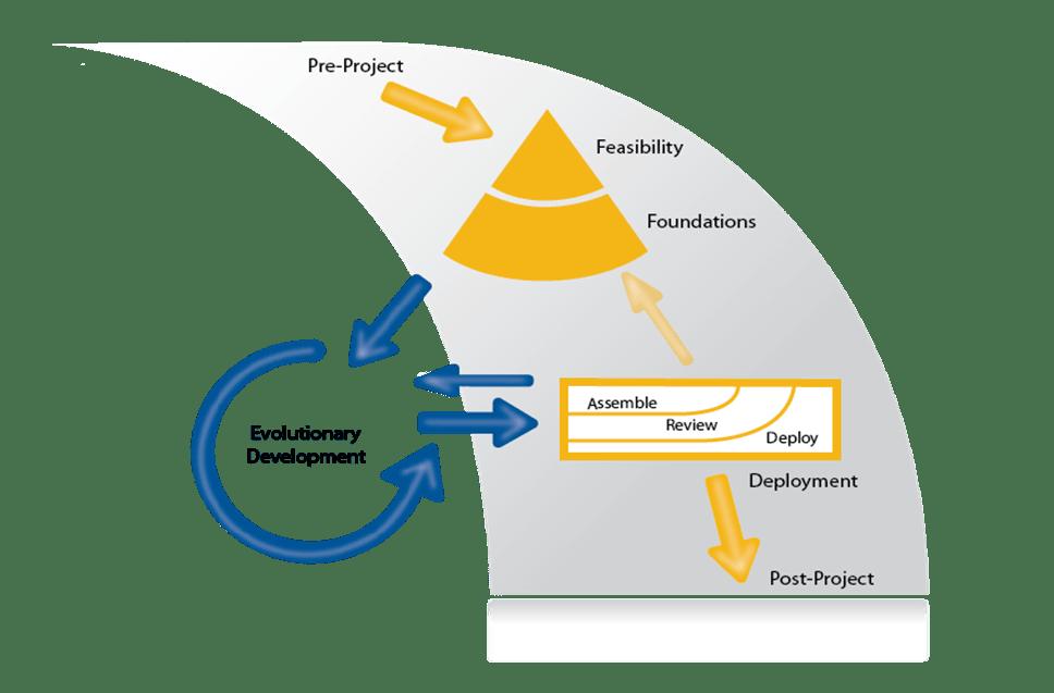 AgilePM Agile Projectmanagement