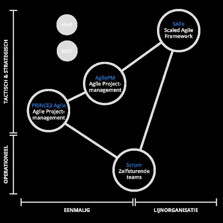 Relatie tussen PRINCE2 Agile, AgilePM, Scrum, MoP, MSP en SAFe