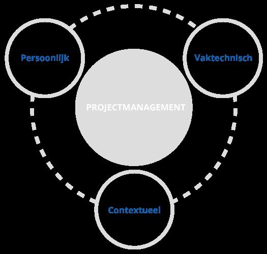 Drie IPMA typen competenties