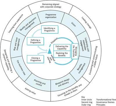 MSP Framework