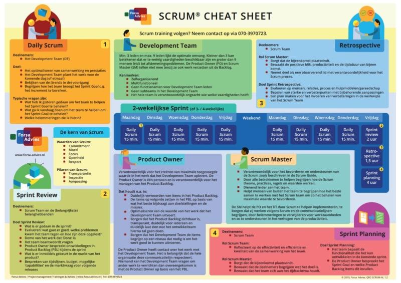 scrum cheat sheet voorbeeld voorzijde - samenvatting scrum