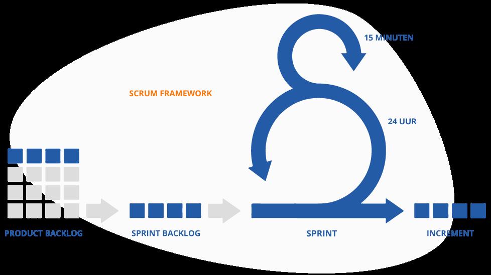 Agile Werken Scrum Framework
