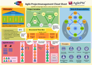 AgilePM Cheat Sheet Achterkant