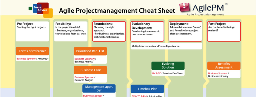 AgilePm Cheat Sheet Banner