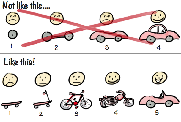 Minimum Viable Product: Iteratief en Incrementeel