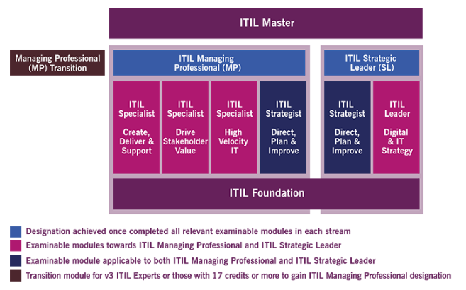 Het ITIL 4 Certificeringstraject