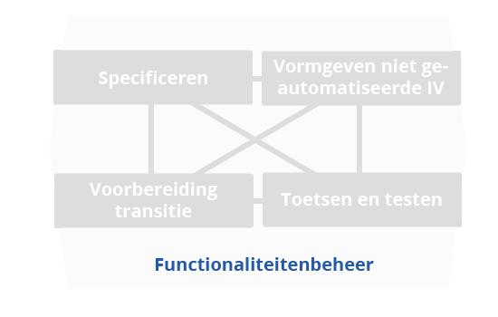 BiSL functionaliteitenbeheer