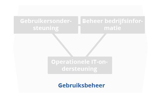 BiSL gebruiksbeheer