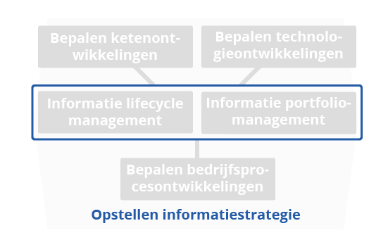 BiSL opstellen informatiestrategie