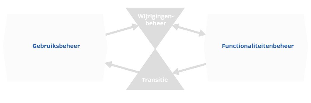 BiSL verbindende processen uitvoerend niveau