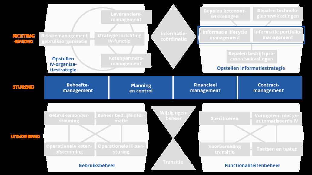 BiSL framework - 3e editie