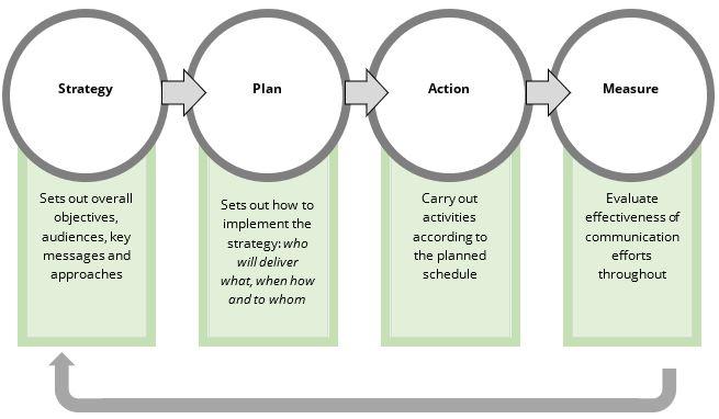 stakeholderanalyse stappen