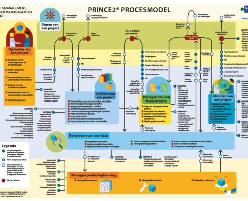 PRINCE2 Cheat Sheet voorbeeld voorzijde