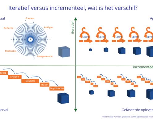 Matrix iteratief versus incrementeel opleveren