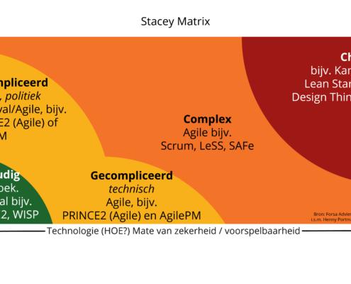 Stacey Matrix wanneer is Agile beter